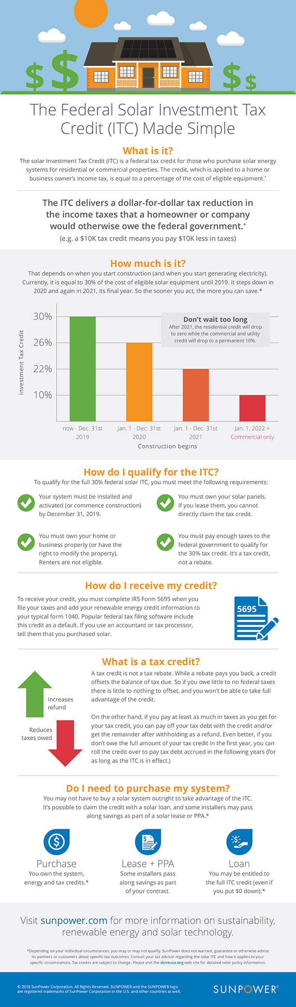 Federal Solar Investment Tax Credit (ITC) Made Simple
