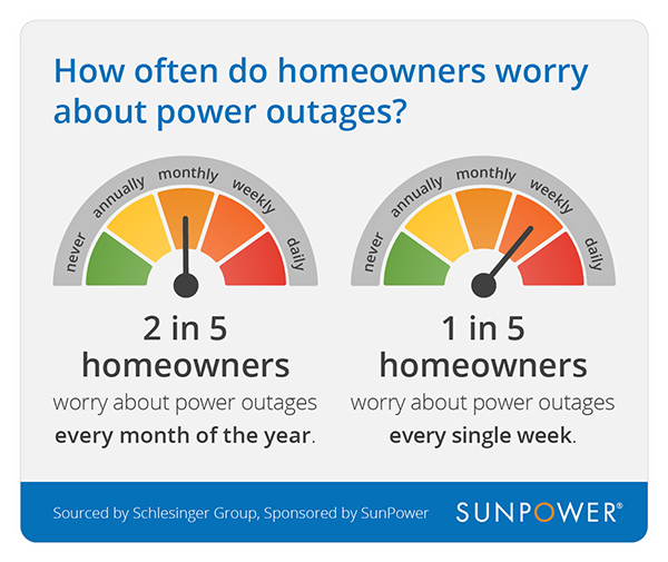 2 in 5 homeowners worry about power outages every month