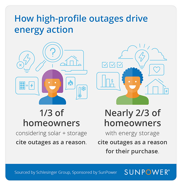 how high-profile outages drive energy action