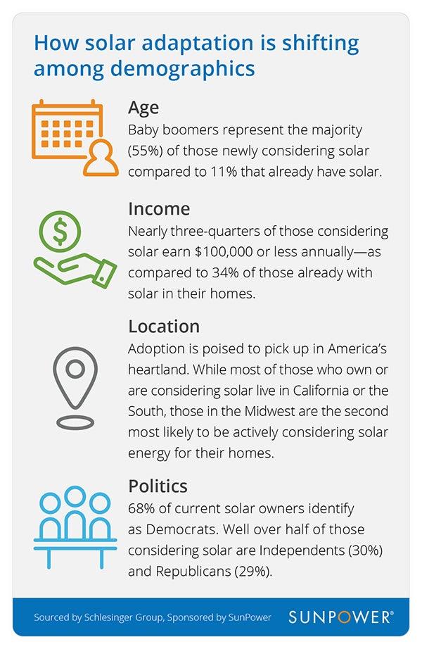 how solar adoption is shifting among demographics