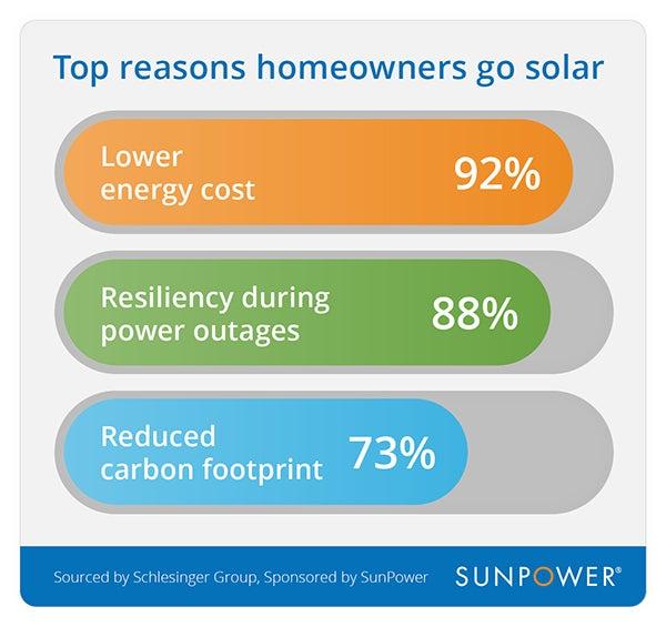 top reasons homeowners go solar