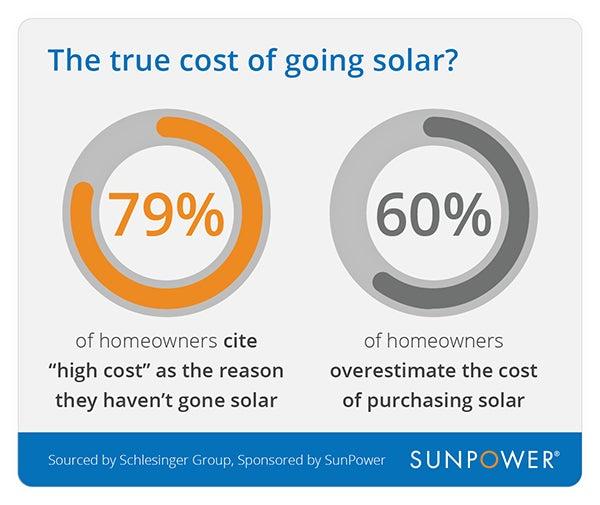 true cost of going solar