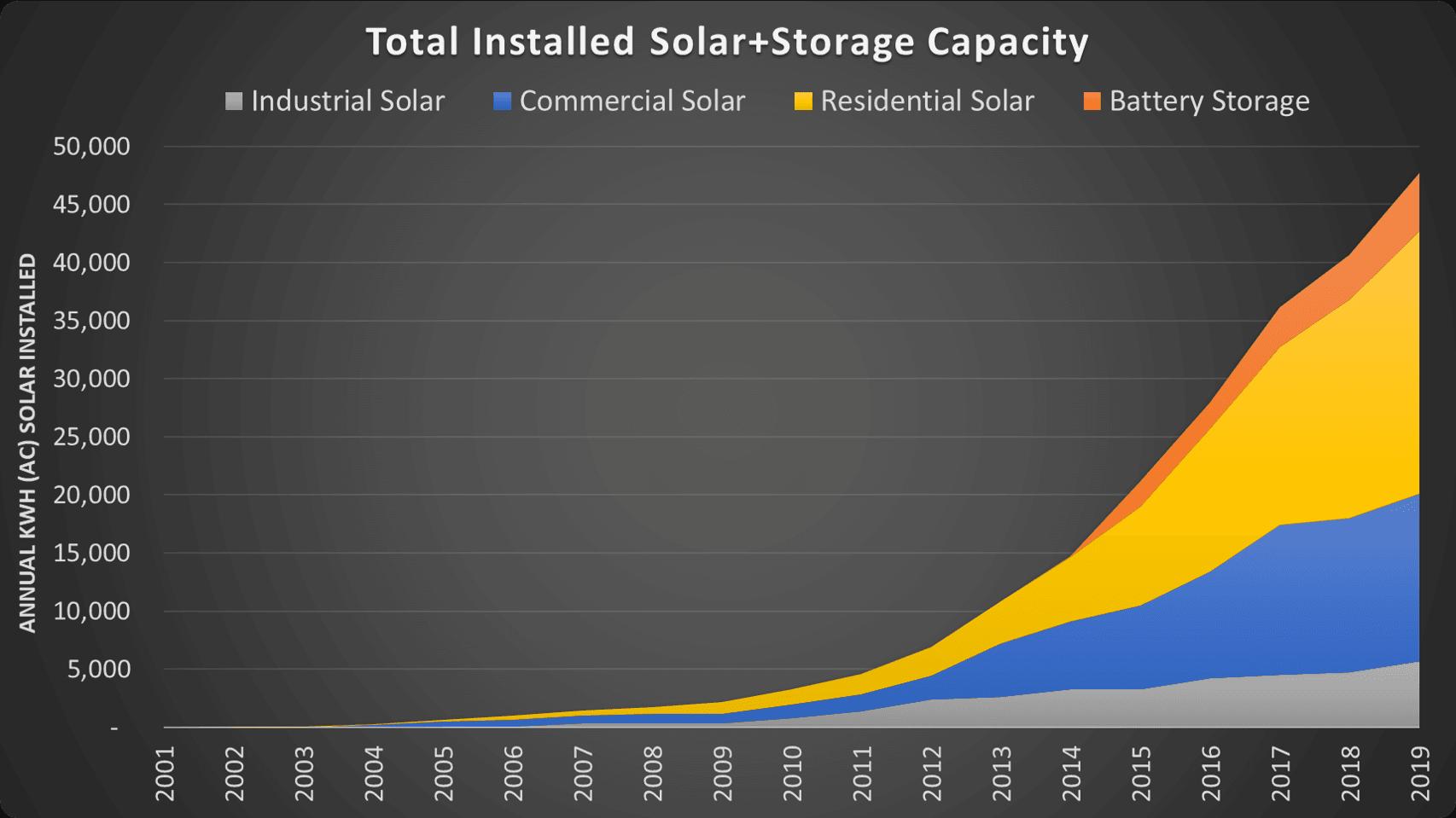 City of Fremont, California, Fremont Solar Storage through 2019