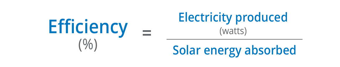 solar panel efficiency is the ratio of energy from sunlight that a panel can transform into electricity