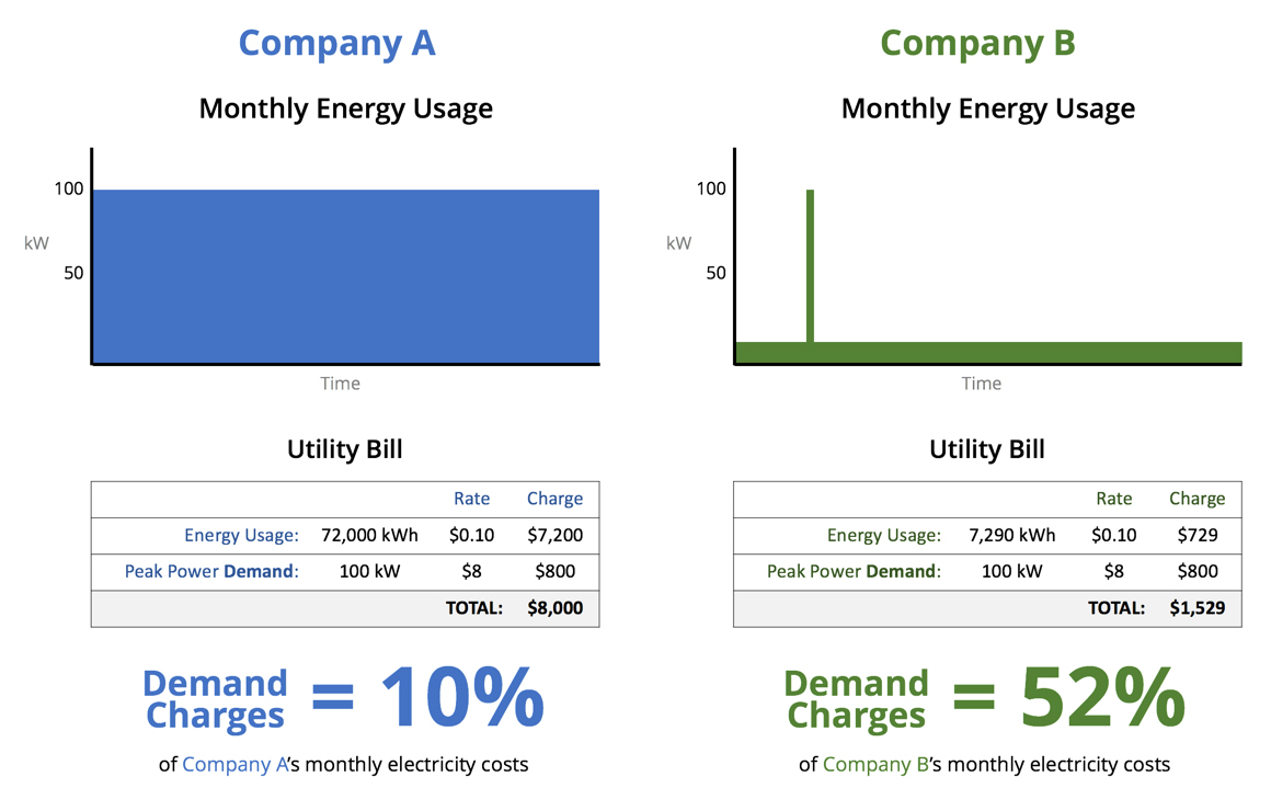 Charts that show how commercial electricity demand charges are calculated