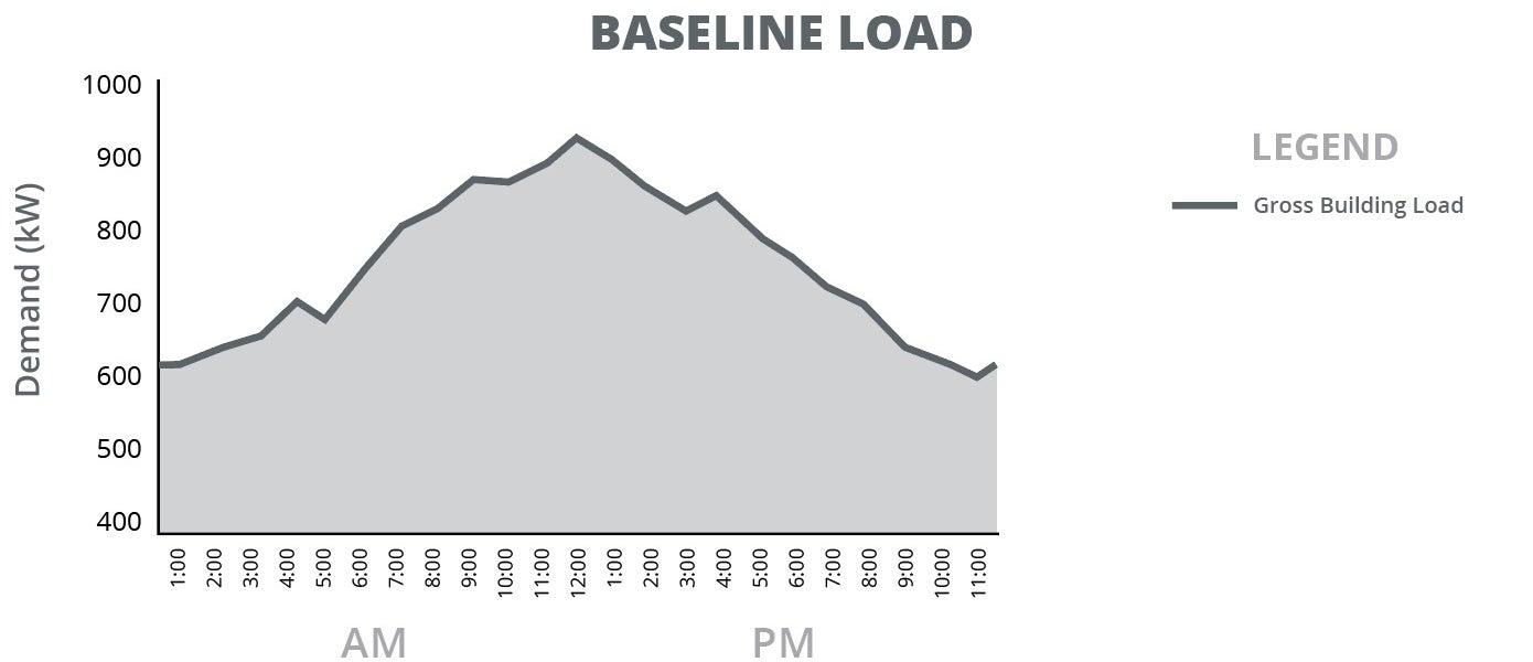 Commercial Storage Baseline