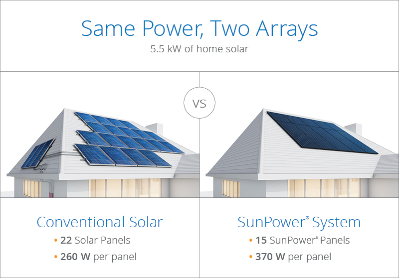 Announcing More Powerful Home Solar Panel | SunPower Solar Blog