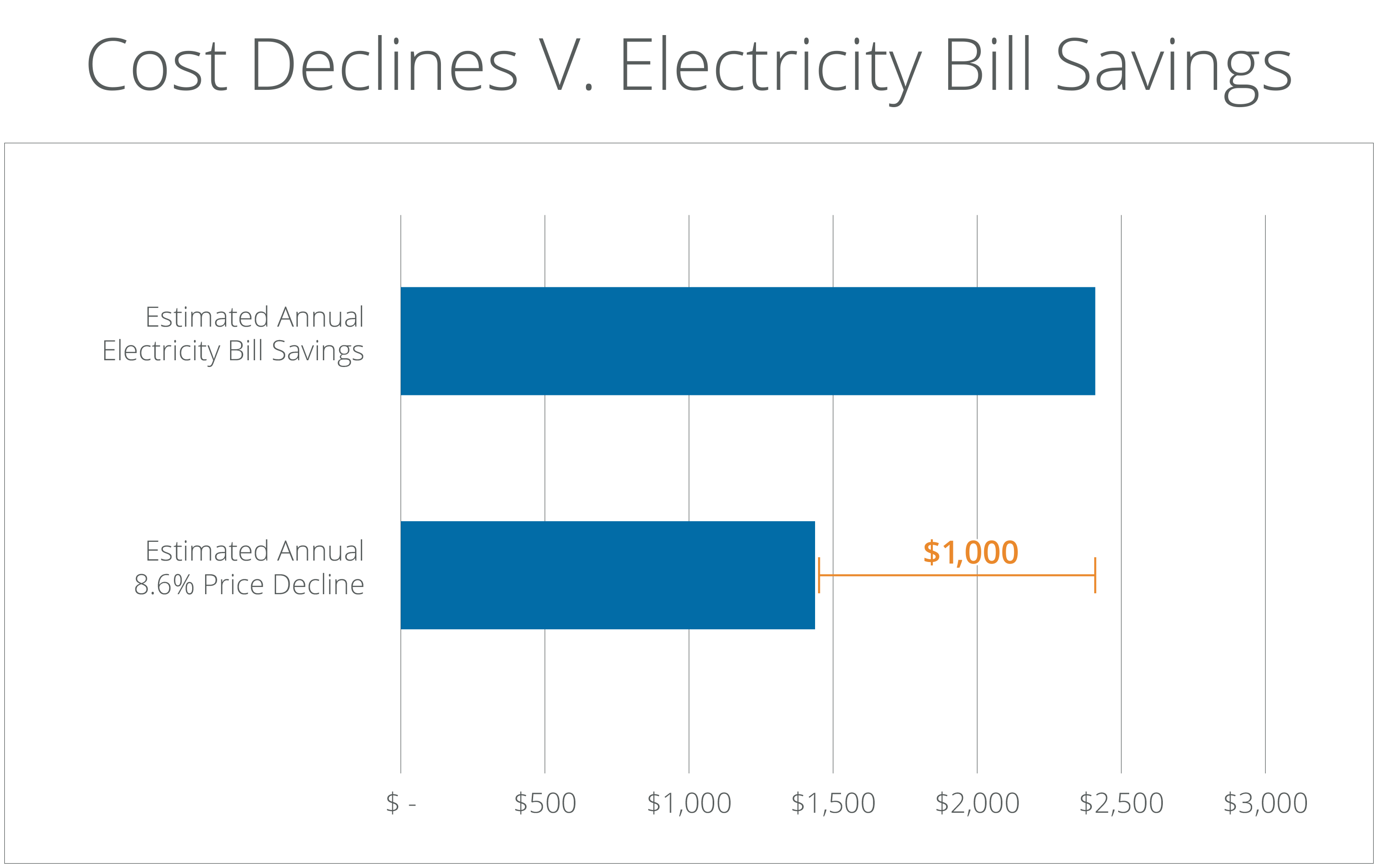 Protect Yourself From Electric Rate Hikes With Solar