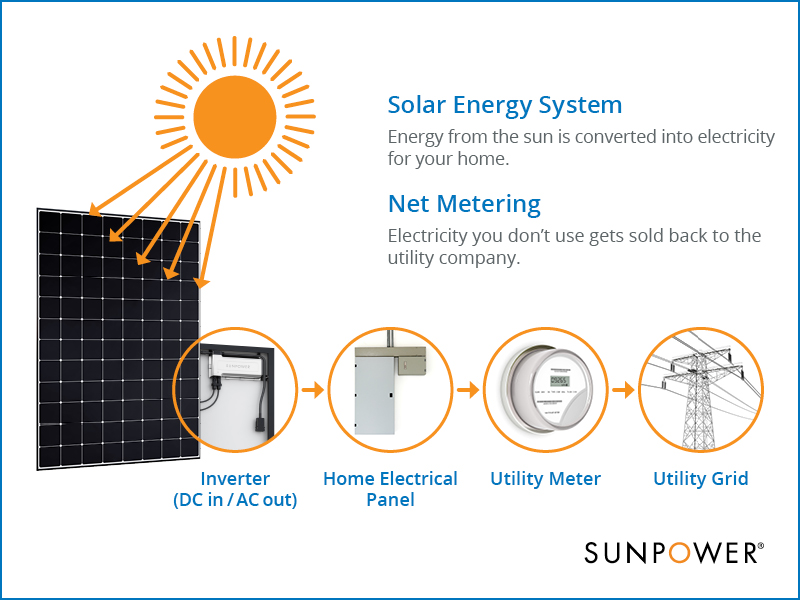 the excess energy generated gets put back to the grid for your neighbors to  use  (read about net metering for businesses on the sunpower business feed )