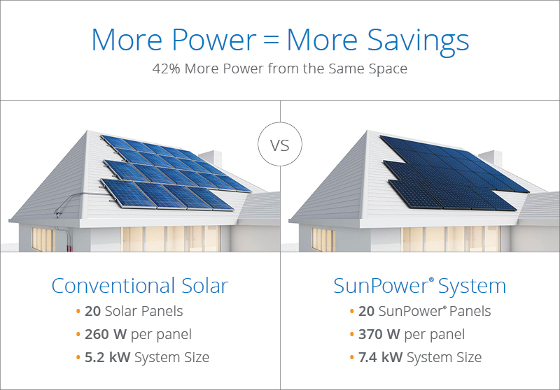 Announcing More Powerful Home Solar Panel Sunpower Solar Blog