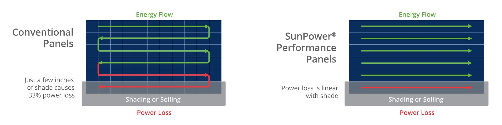 SunPower P-Series energy flow comparison graphic