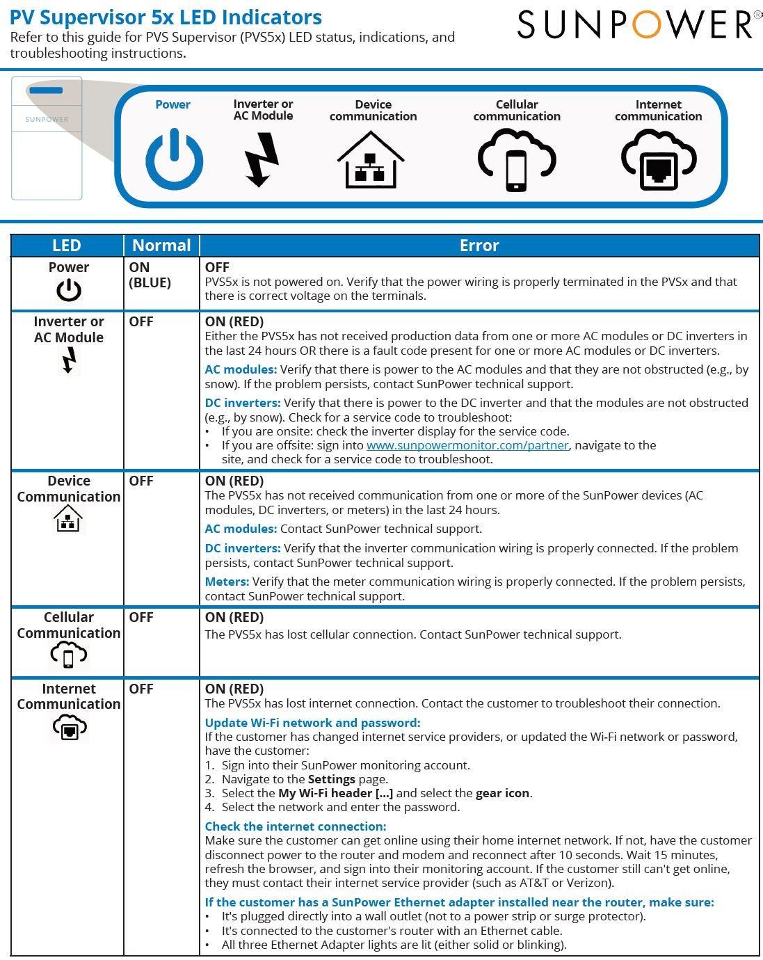 PVS5x LED Indicators