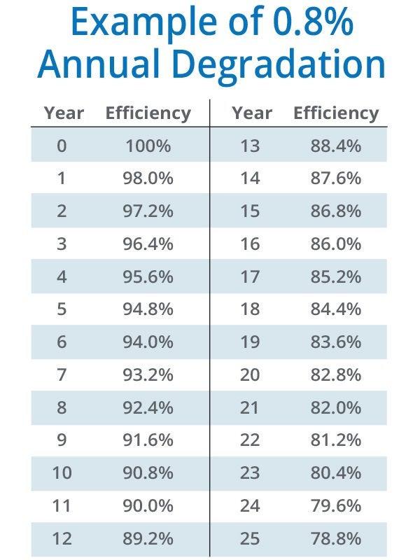 Solar Panel Degradation Rate