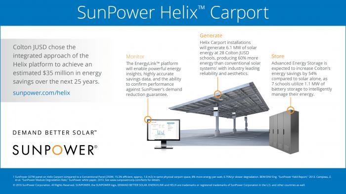 Colton Unified School District in Southern California will install SunPower Helix solar carport systems at multiple school sites.