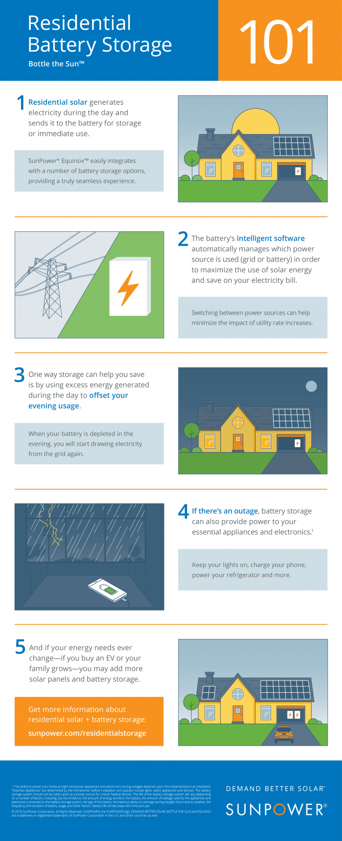 An infographic about how home solar storage batteries work.
