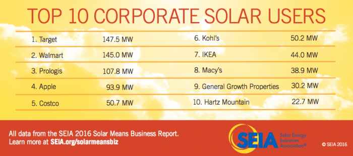 Here's the 2016 SEIA list of the Top 10 U.S. businesses that use solar energy.