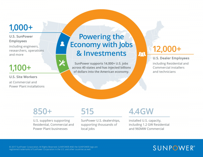 SunPower helps provide more than 14,000 U.S. jobs in the solar industry.