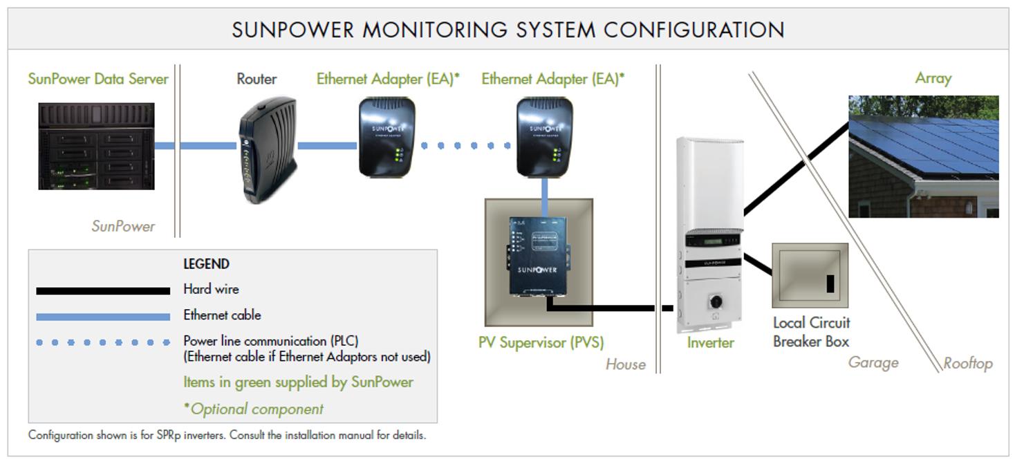 SunPower monitoring system configuration
