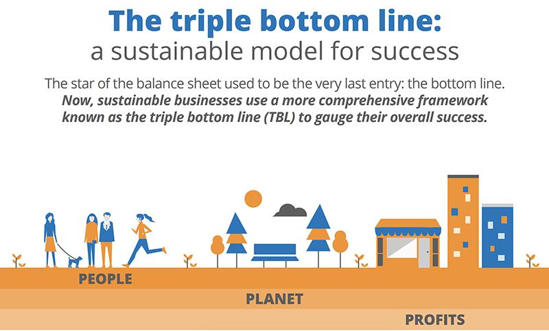The triple bottom line (TBL) framework